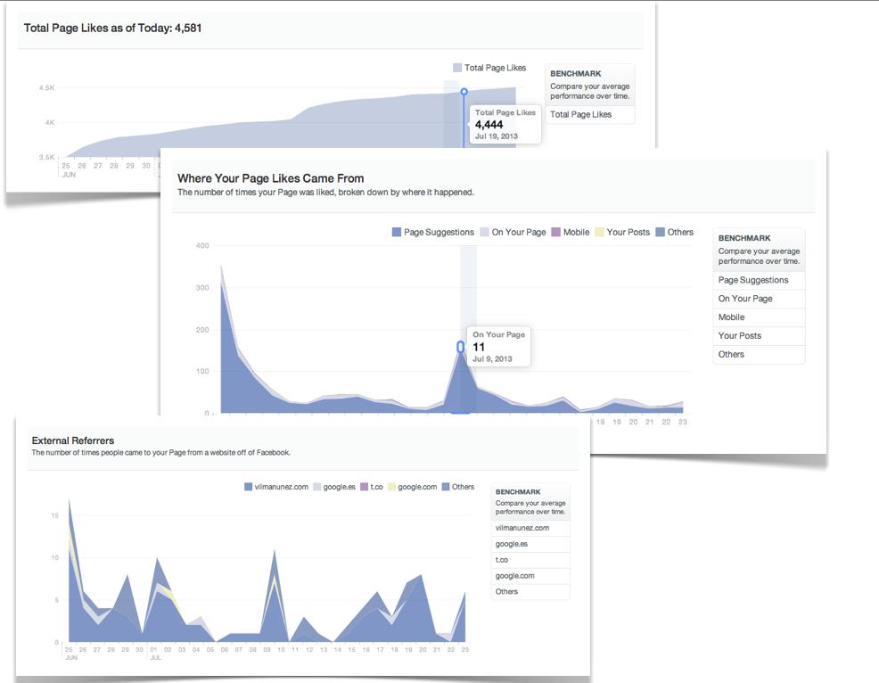 analisis publicaciones facebook seguidores pagina insights