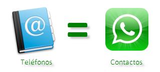 Teléfonos = Contactos